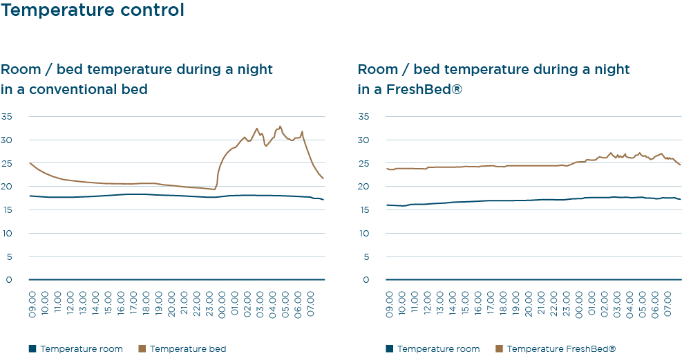 Bed temperature control